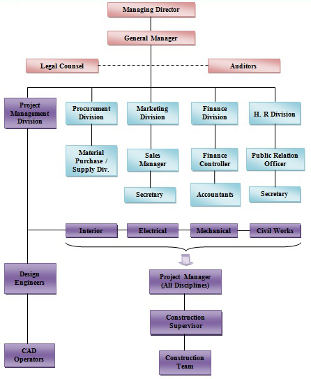 organization chart of spring feild villas and apartments - builders and realtors in kerala, angmaly, kochi